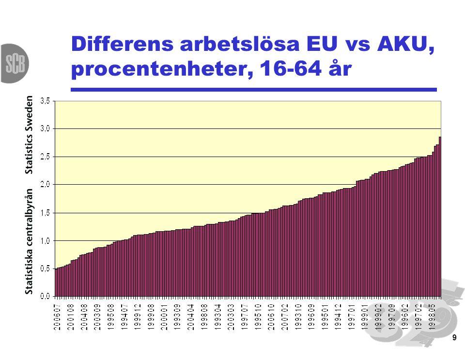 10 Arbetslösa enligt EU, procent, 15-74 år resp. 16-64 år