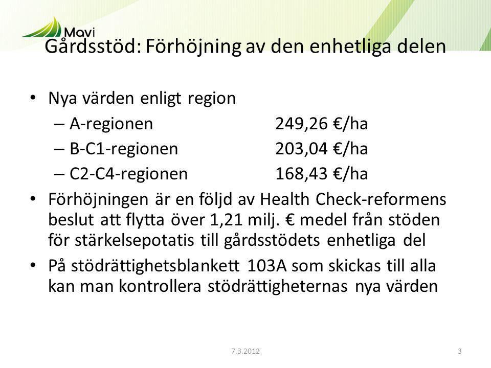 7.3.20123 Gårdsstöd: Förhöjning av den enhetliga delen Nya värden enligt region – A-regionen249,26 €/ha – B-C1-regionen203,04 €/ha – C2-C4-regionen 168,43 €/ha Förhöjningen är en följd av Health Check-reformens beslut att flytta över 1,21 milj.