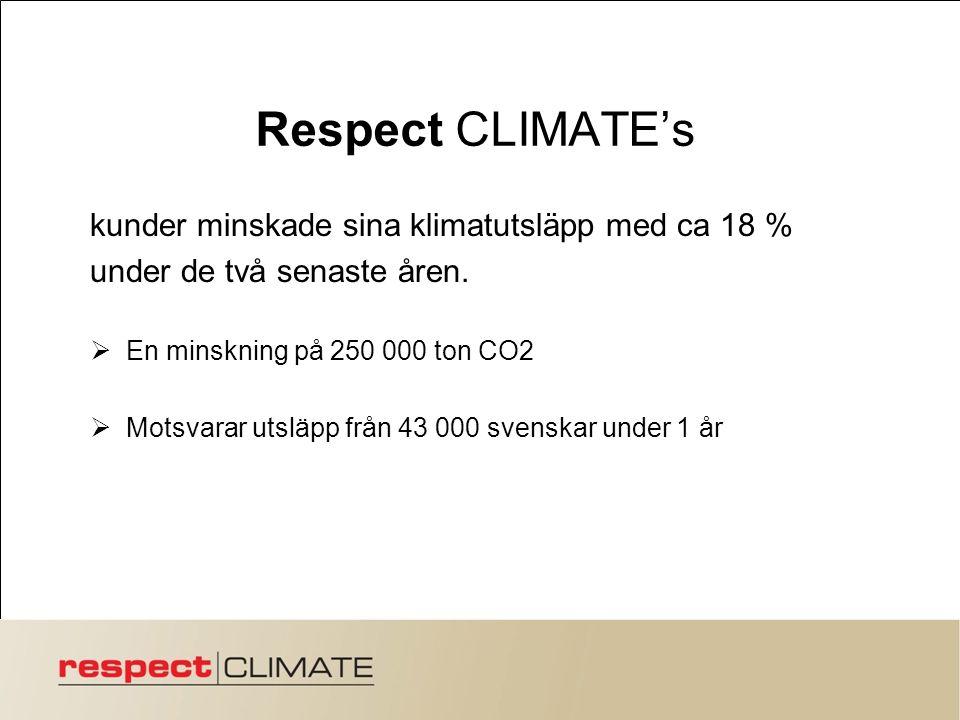 Respect CLIMATE's kunder minskade sina klimatutsläpp med ca 18 % under de två senaste åren.