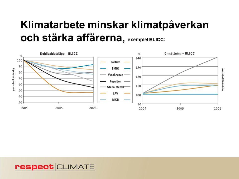 Klimatarbete minskar klimatpåverkan och stärka affärerna, exemplet BLICC: