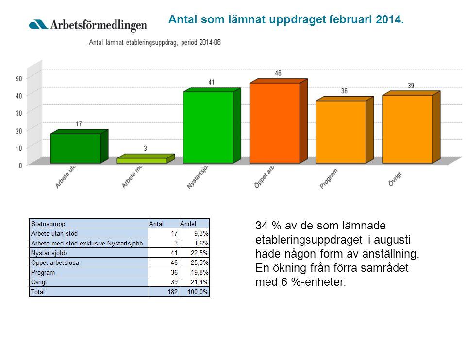 Antal som lämnat uppdraget februari 2014. 34 % av de som lämnade etableringsuppdraget i augusti hade någon form av anställning. En ökning från förra s