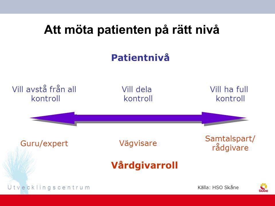 U t v e c k l i n g s c e n t r u m Att möta patienten på rätt nivå Vill avstå från all kontroll Vill dela kontroll Vill ha full kontroll Patientnivå