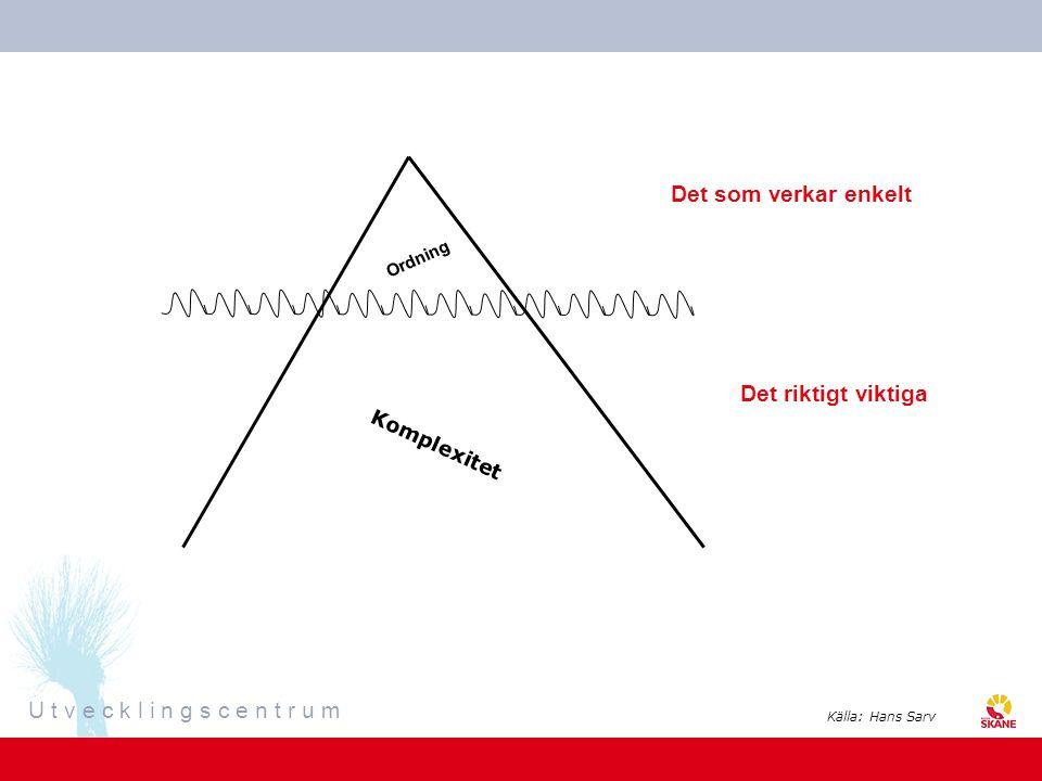 U t v e c k l i n g s c e n t r u m Ordning Komplexitet Det riktigt viktiga Det som verkar enkelt Källa: Hans Sarv