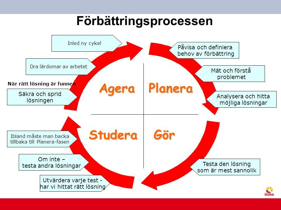 U t v e c k l i n g s c e n t r u m Planera GörStudera Agera Förbättringsprocessen Påvisa och definiera behov av förbättring Mät och förstå problemet