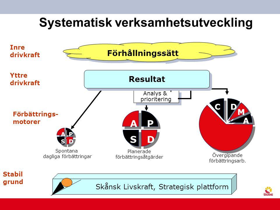 U t v e c k l i n g s c e n t r u m Systematisk verksamhetsutveckling I Förhållningssätt Inre drivkraft Förbättrings- motorer Analys & prioritering An
