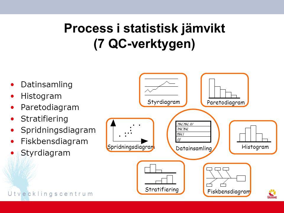 U t v e c k l i n g s c e n t r u m Spridningsdiagram Datainsamling Paretodiagram Styrdiagram Fiskbensdiagram Stratifiering Process i statistisk jämvi