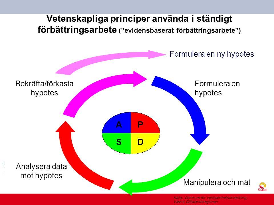 """U t v e c k l i n g s c e n t r u m Vetenskapliga principer använda i ständigt förbättringsarbete (""""evidensbaserat förbättringsarbete"""") Formulera en h"""