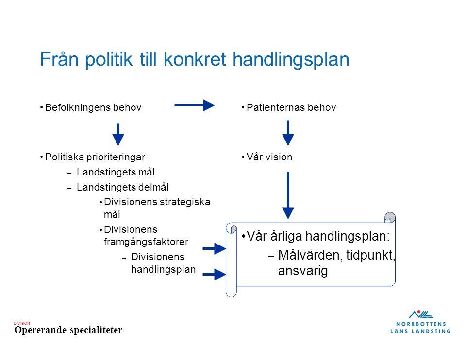 DIVISION Opererande specialiteter Från politik till konkret handlingsplan Befolkningens behov Politiska prioriteringar – Landstingets mål – Landstinge