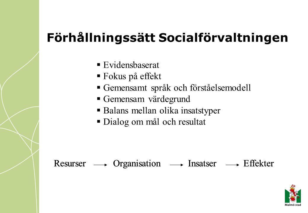 Resurser Organisation Insatser Effekter Förhållningssätt Socialförvaltningen  Evidensbaserat  Fokus på effekt  Gemensamt språk och förståelsemodell