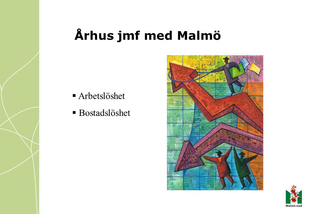  Arbetslöshet  Bostadslöshet Århus jmf med Malmö