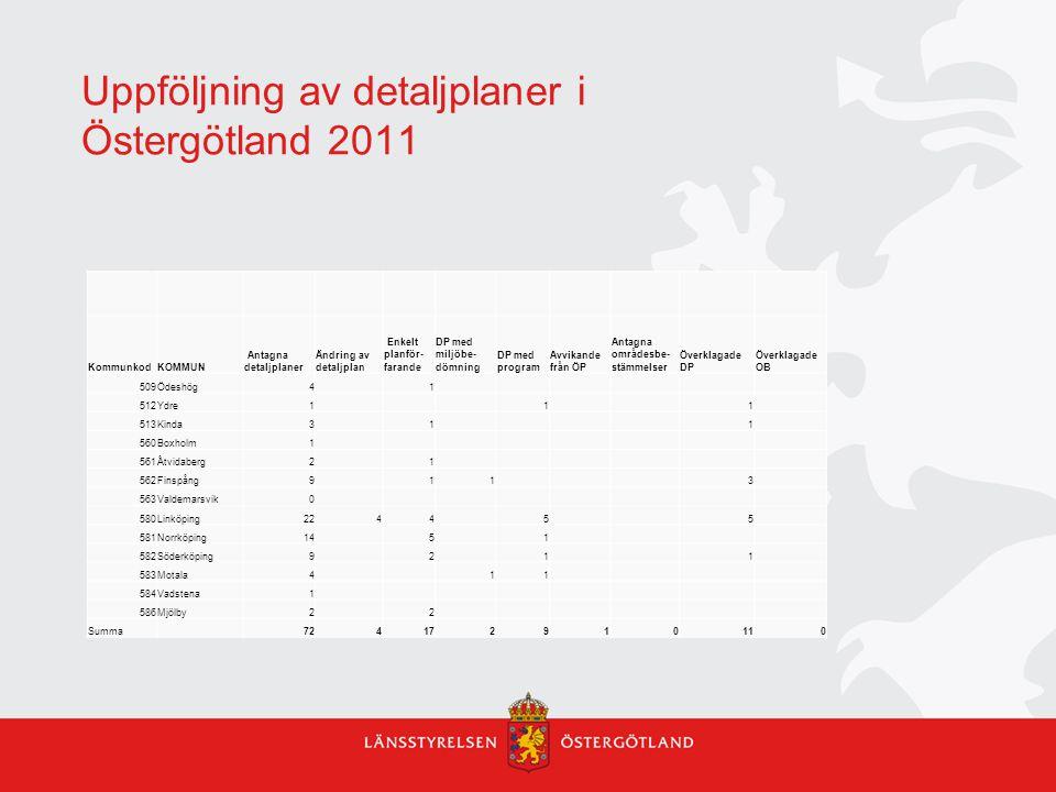 Uppföljning av detaljplaner i Östergötland 2011 KommunkodKOMMUN Antagna detaljplaner Ändring av detaljplan Enkelt planför- farande DP med miljöbe- döm