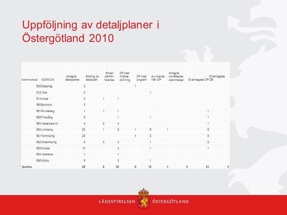 Uppföljning av detaljplaner i Östergötland 2010 KommunkodKOMMUN Antagna detaljplaner Ändring av detaljplan Enkelt planför- farande DP med miljöbe- döm