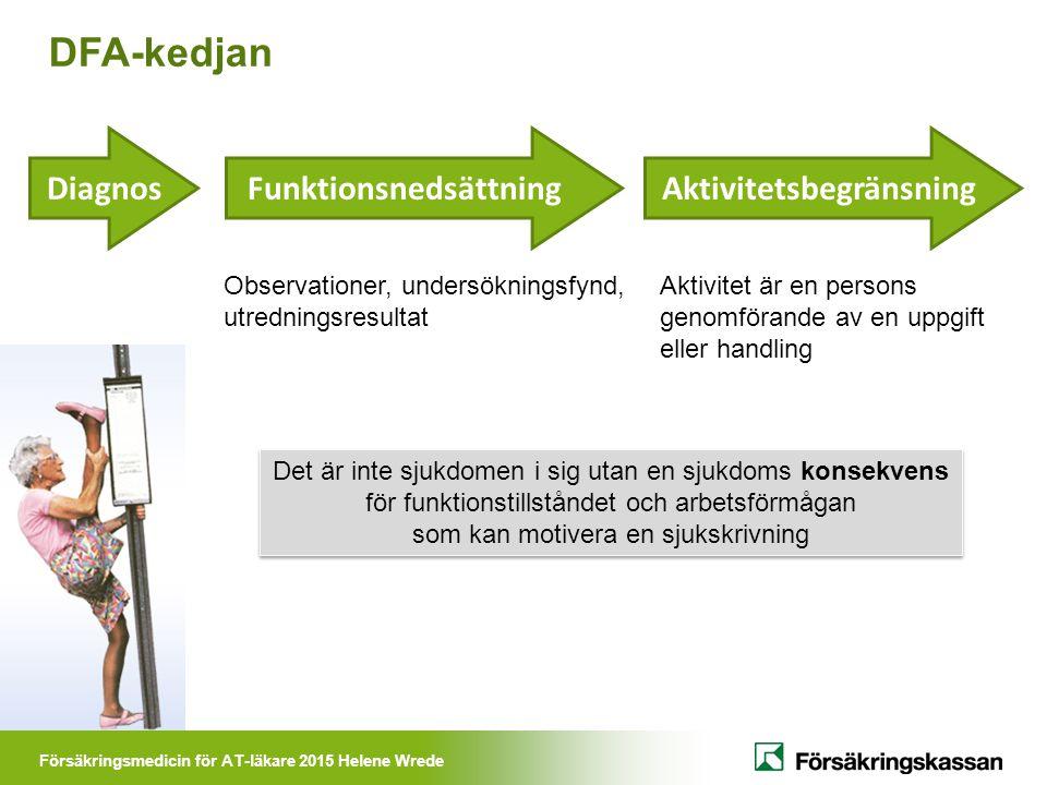Försäkringsmedicin för AT-läkare 2015 Helene Wrede Diagnos Funktionsnedsättning Aktivitetsbegränsning Det är inte sjukdomen i sig utan en sjukdoms kon