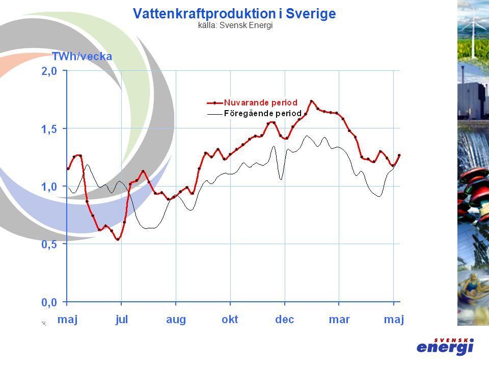 Vattenkraftproduktion i Sverige källa: Svensk Energi