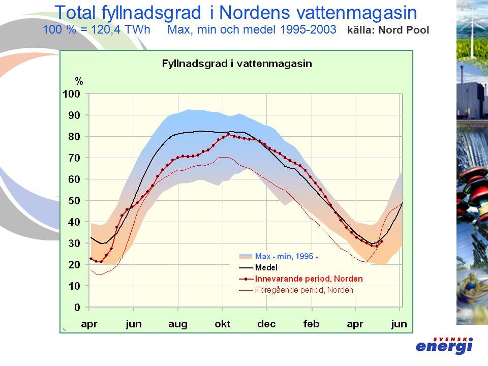 Total fyllnadsgrad i Nordens vattenmagasin 100 % = 120,4 TWh Max, min och medel 1995-2003 källa: Nord Pool
