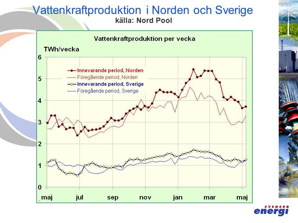 Vattenkraftproduktion i Norden och Sverige källa: Nord Pool