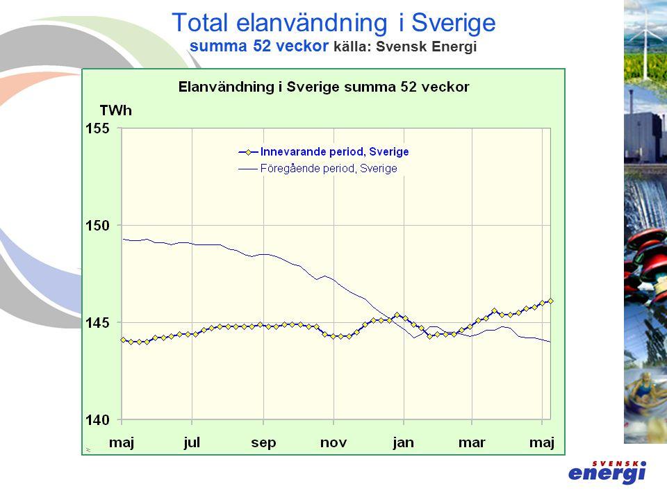 Total elanvändning i Sverige summa 52 veckor källa: Svensk Energi