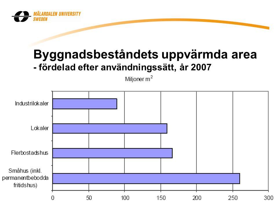 Byggnadsbeståndets uppvärmda area - fördelad efter användningssätt, år 2007