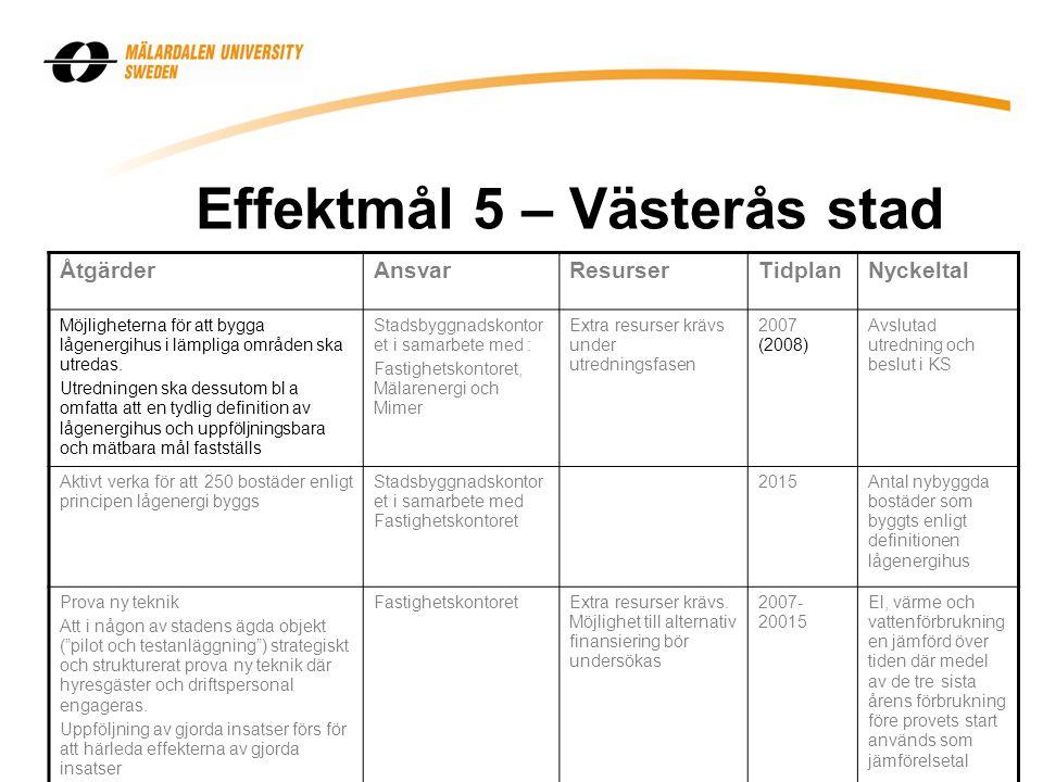 Effektmål 5 – Västerås stad ÅtgärderAnsvarResurserTidplanNyckeltal Möjligheterna för att bygga lågenergihus i lämpliga områden ska utredas. Utredninge