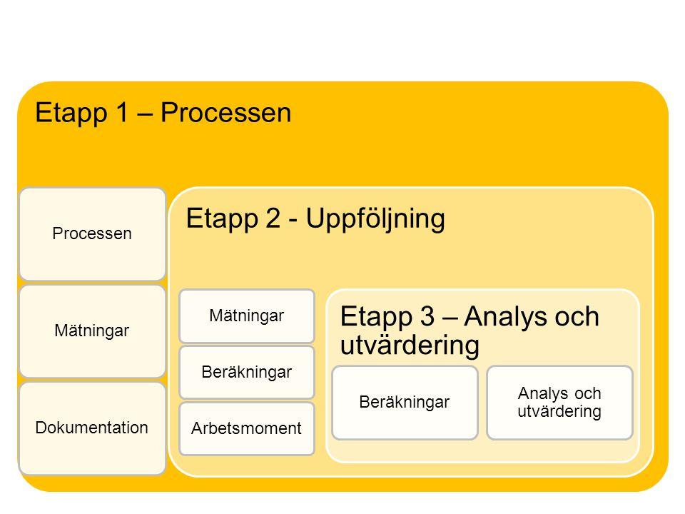 Etapp 1 – Processen ProcessenMätningarDokumentation Etapp 2 - Uppföljning MätningarBeräkningarArbetsmoment Etapp 3 – Analys och utvärdering Beräkninga