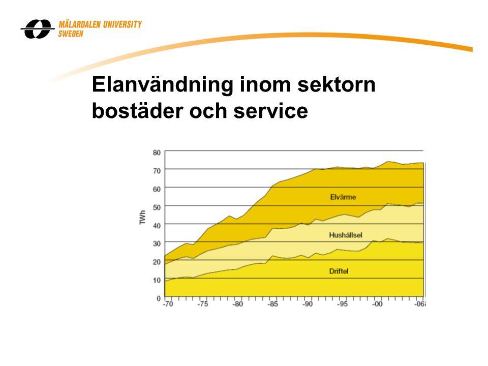 Elanvändning inom sektorn bostäder och service