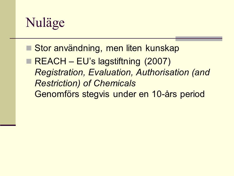 Nuläge Stor användning, men liten kunskap REACH – EU's lagstiftning (2007) Registration, Evaluation, Authorisation (and Restriction) of Chemicals Geno