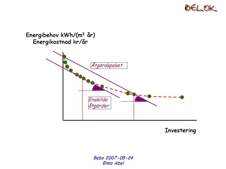 Bebo 2007-05-24 Enno Abel Energibehov kWh/(m 2 år) Energikostnad kr/år Investering Åtgärdspaket Enskilda åtgärder