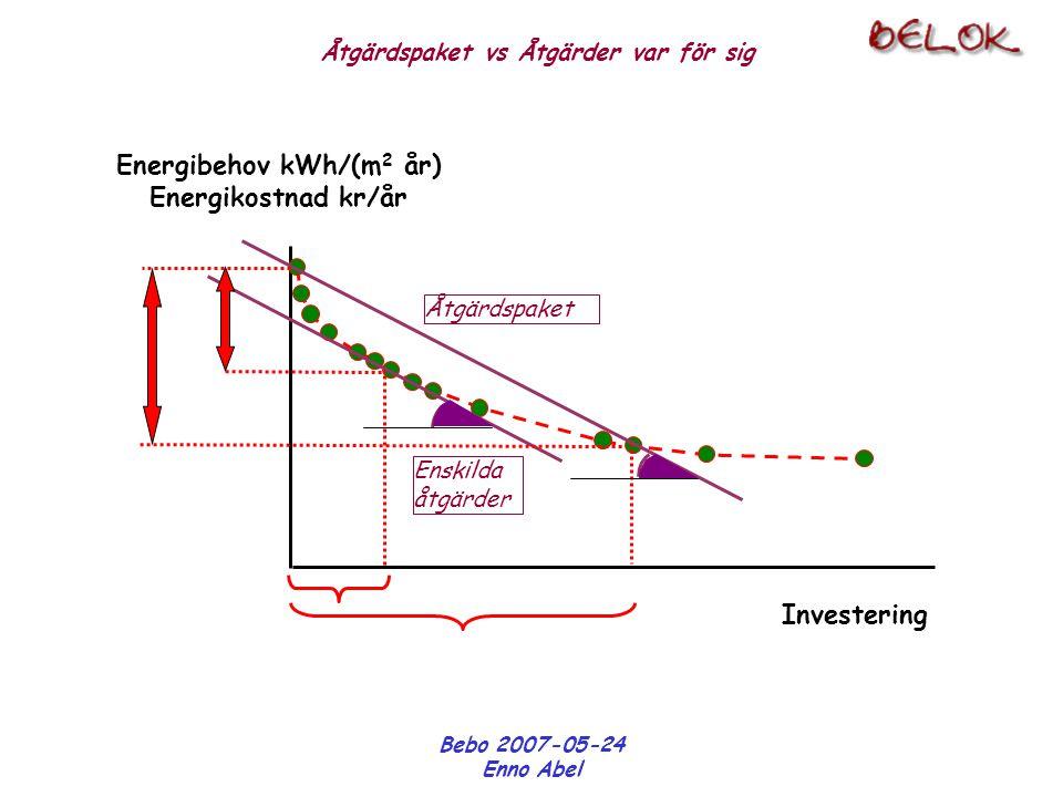 Bebo 2007-05-24 Enno Abel Energibehov kWh/(m 2 år) Energikostnad kr/år Investering Åtgärdspaket Enskilda åtgärder Åtgärdspaket vs Åtgärder var för sig