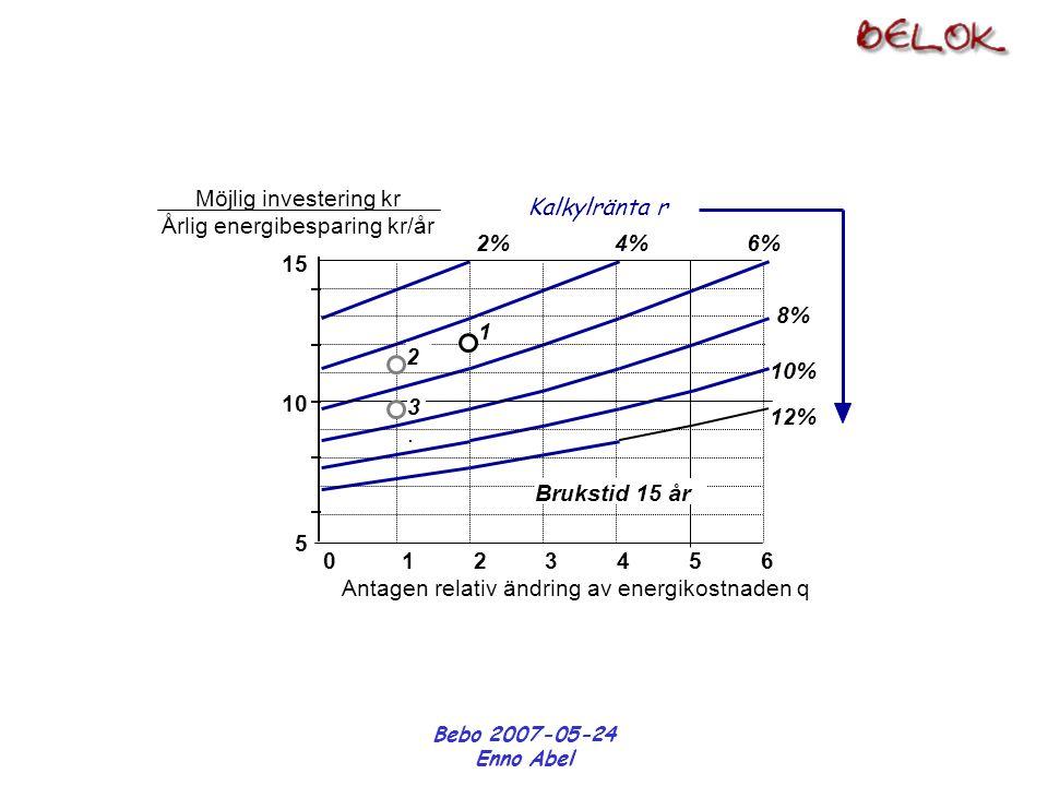 Bebo 2007-05-24 Enno Abel 15 10 5 Kalkylränta r 0 1 2 3 4 5 6 Antagen relativ ändring av energikostnaden q Möjlig investering kr Årlig energibesparing kr/år 2% 4% 6% 8% 10% 12% Brukstid 15 år 1 2 3.3.