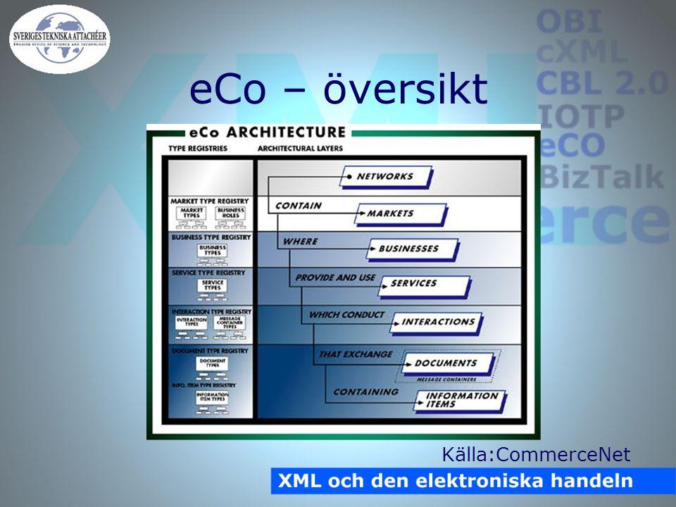 eCo – översikt Källa:CommerceNet