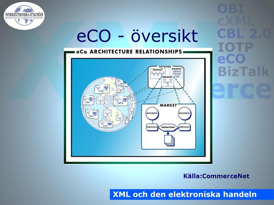 eCO - översikt Källa:CommerceNet
