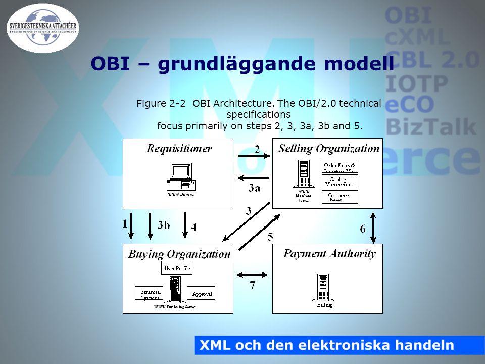 OBI – grundläggande modell Figure 2-2 OBI Architecture.