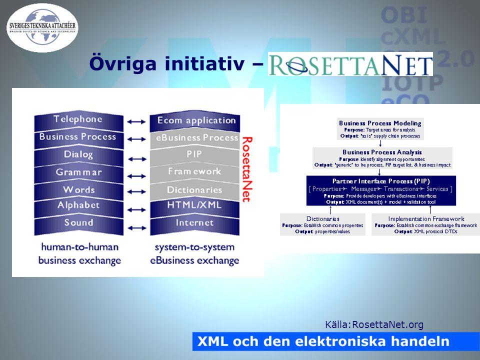 Övriga initiativ – RosettaNet Källa:RosettaNet.org