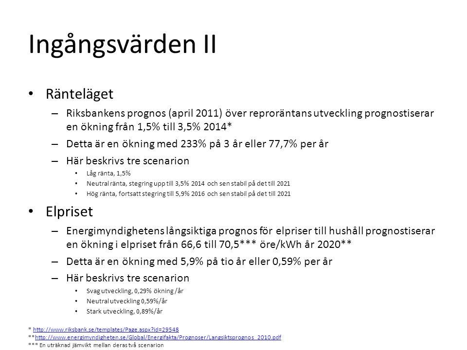 Ingångsvärden II Ränteläget – Riksbankens prognos (april 2011) över reproräntans utveckling prognostiserar en ökning från 1,5% till 3,5% 2014* – Detta är en ökning med 233% på 3 år eller 77,7% per år – Här beskrivs tre scenarion Låg ränta, 1,5% Neutral ränta, stegring upp till 3,5% 2014 och sen stabil på det till 2021 Hög ränta, fortsatt stegring till 5,9% 2016 och sen stabil på det till 2021 Elpriset – Energimyndighetens långsiktiga prognos för elpriser till hushåll prognostiserar en ökning i elpriset från 66,6 till 70,5*** öre/kWh år 2020** – Detta är en ökning med 5,9% på tio år eller 0,59% per år – Här beskrivs tre scenarion Svag utveckling, 0,29% ökning /år Neutral utveckling 0,59%/år Stark utveckling, 0,89%/år * http://www.riksbank.se/templates/Page.aspx?id=29548http://www.riksbank.se/templates/Page.aspx?id=29548 **http://www.energimyndigheten.se/Global/Energifakta/Prognoser/Langsiktsprognos_2010.pdfhttp://www.energimyndigheten.se/Global/Energifakta/Prognoser/Langsiktsprognos_2010.pdf *** En uträknad jämvikt mellan deras två scenarion