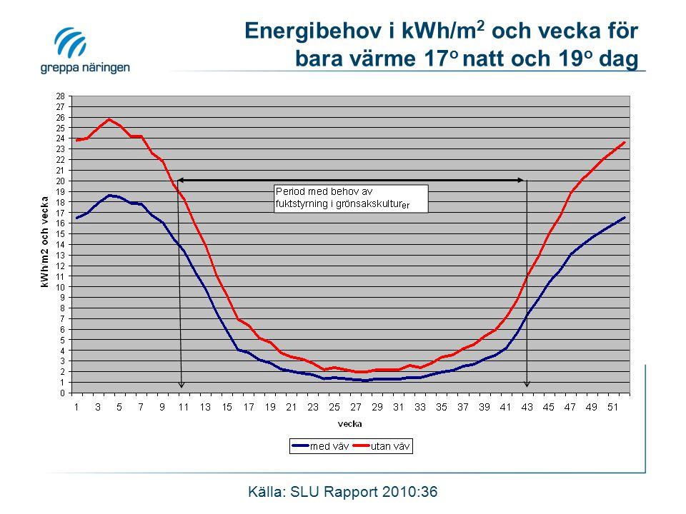 Energibehov i kWh/m 2 och vecka för bara värme 17 o natt och 19 o dag Källa: SLU Rapport 2010:36