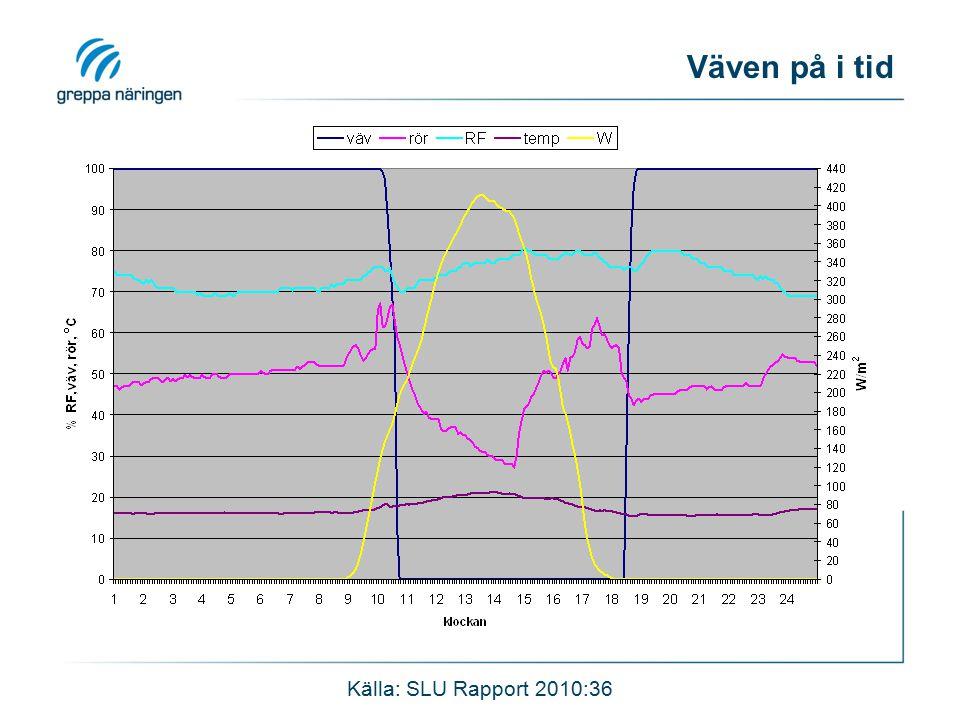Väven på i tid Källa: SLU Rapport 2010:36