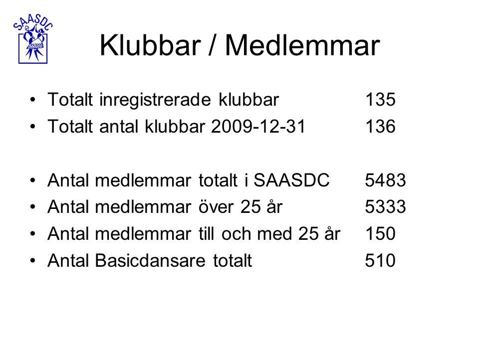 Klubbar / Medlemmar Totalt inregistrerade klubbar135 Totalt antal klubbar 2009-12-31136 Antal medlemmar totalt i SAASDC5483 Antal medlemmar över 25 år5333 Antal medlemmar till och med 25 år150 Antal Basicdansare totalt510