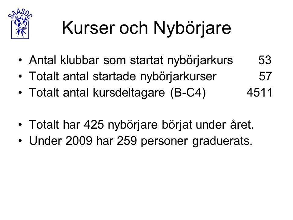 Kurser och Nybörjare Antal klubbar som startat nybörjarkurs 53 Totalt antal startade nybörjarkurser 57 Totalt antal kursdeltagare (B-C4) 4511 Totalt har 425 nybörjare börjat under året.