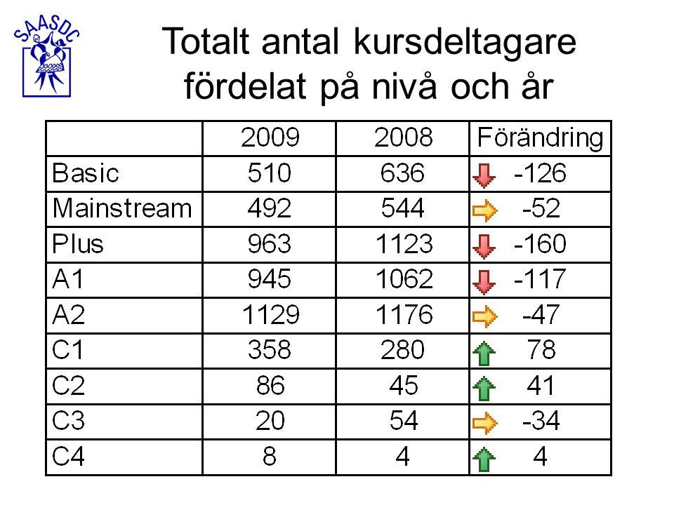 Totalt antal kursdeltagare fördelat på nivå och år