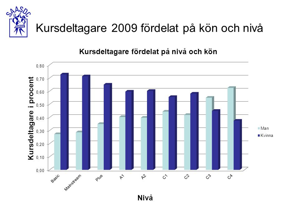 Kursdeltagare 2009 fördelat på kön och nivå