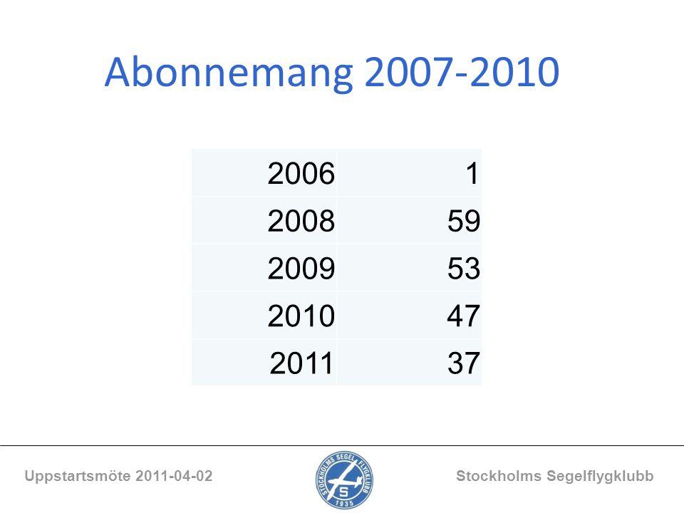 Abonnemang 2007-2010 Uppstartsmöte 2011-04-02 Stockholms Segelflygklubb 20061 200859 200953 201047 201137
