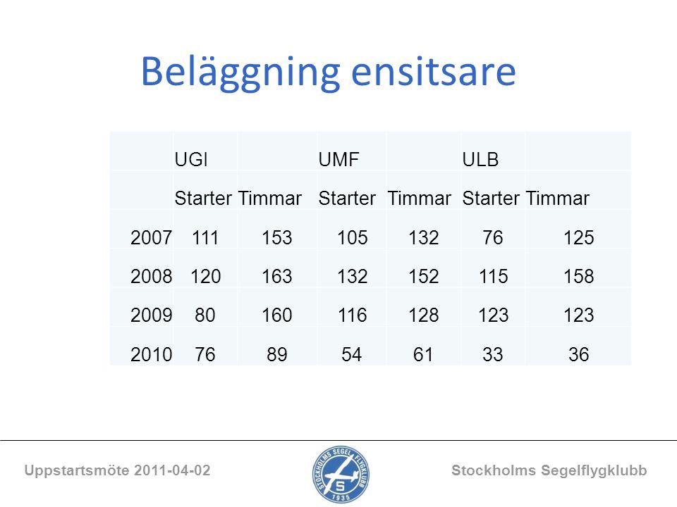 Beläggning ensitsare Uppstartsmöte 2011-04-02 Stockholms Segelflygklubb UGI UMF ULB StarterTimmarStarterTimmarStarterTimmar 200711115310513276125 2008