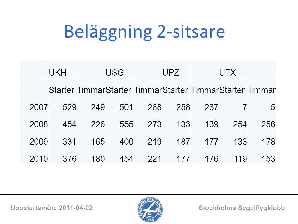Beläggning 2-sitsare Uppstartsmöte 2011-04-02 Stockholms Segelflygklubb UKH USG UPZ UTX StarterTimmarStarterTimmarStarterTimmarStarterTimmar 200752924