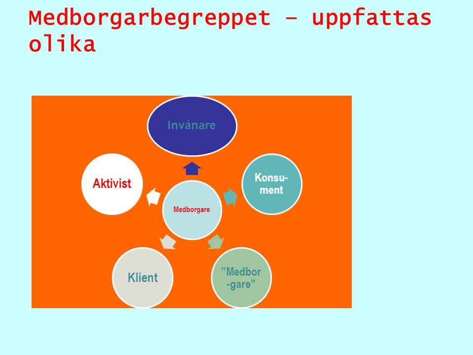 Medborgarbegreppet – uppfattas olika Medborgare Invånare Konsu- ment Medbor -gare KlientAktivist