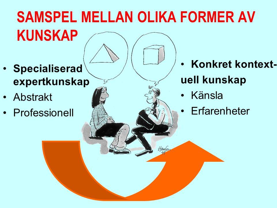 SAMSPEL MELLAN OLIKA FORMER AV KUNSKAP Specialiserad expertkunskap Abstrakt Professionell Konkret kontext- uell kunskap Känsla Erfarenheter