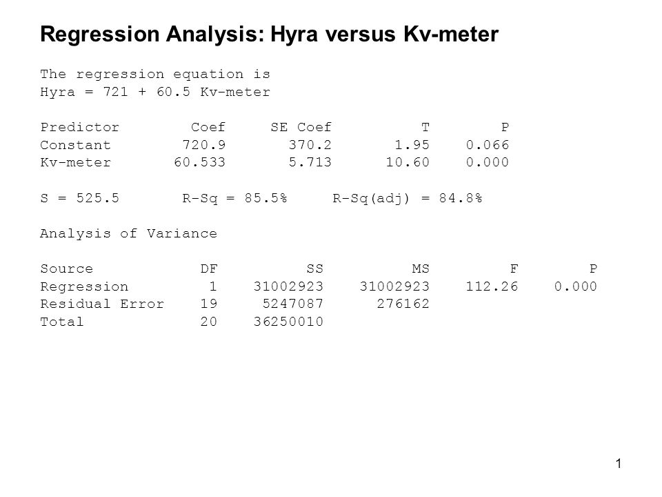1 Regression Analysis: Hyra versus Kv-meter The regression equation is Hyra = 721 + 60.5 Kv-meter Predictor Coef SE Coef T P Constant 720.9 370.2 1.95 0.066 Kv-meter 60.533 5.713 10.60 0.000 S = 525.5 R-Sq = 85.5% R-Sq(adj) = 84.8% Analysis of Variance Source DF SS MS F P Regression 1 31002923 31002923 112.26 0.000 Residual Error 19 5247087 276162 Total 20 36250010