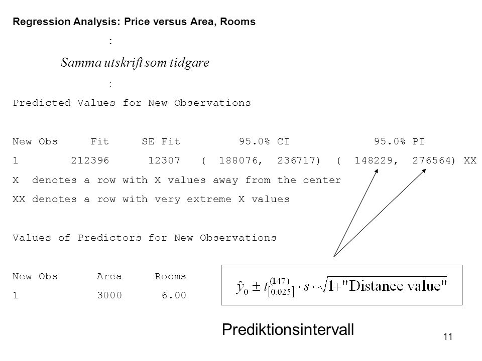 11 Regression Analysis: Price versus Area, Rooms  Samma utskrift som tidgare  Predicted Values for New Observations New Obs Fit SE Fit 95.0% CI 95.0% PI 1 212396 12307 ( 188076, 236717) ( 148229, 276564) XX X denotes a row with X values away from the center XX denotes a row with very extreme X values Values of Predictors for New Observations New Obs Area Rooms 1 3000 6.00 Prediktionsintervall