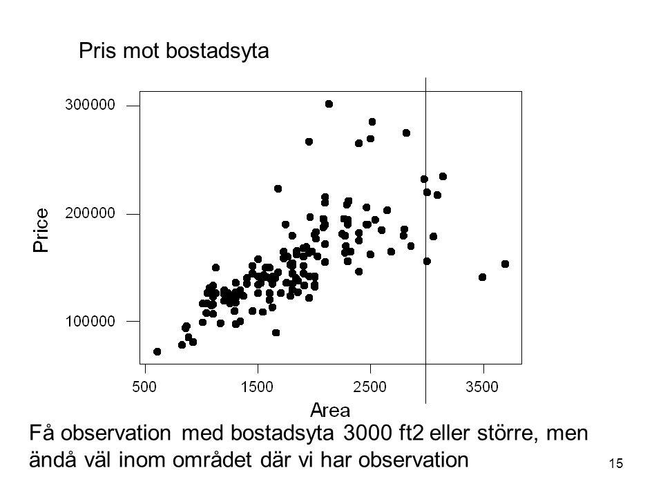 15 Pris mot bostadsyta Få observation med bostadsyta 3000 ft2 eller större, men ändå väl inom området där vi har observation