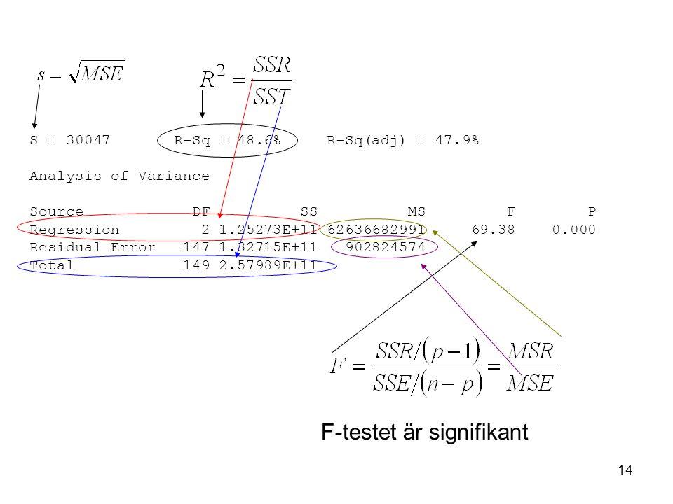 14 S = 30047 R-Sq = 48.6% R-Sq(adj) = 47.9% Analysis of Variance Source DF SS MS F P Regression 2 1.25273E+11 62636682991 69.38 0.000 Residual Error 147 1.32715E+11 902824574 Total 149 2.57989E+11 F-testet är signifikant