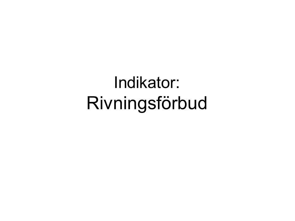 Indikator: Rivningsförbud